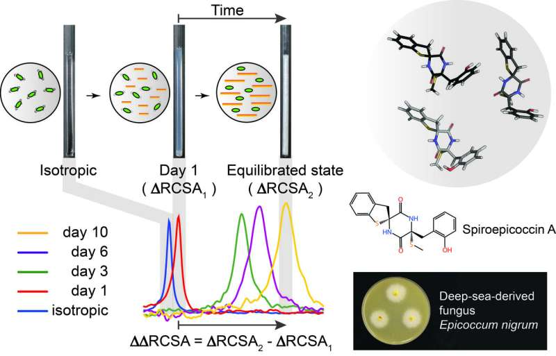 Determining the atomic structure of natural products more rapidly and accurately