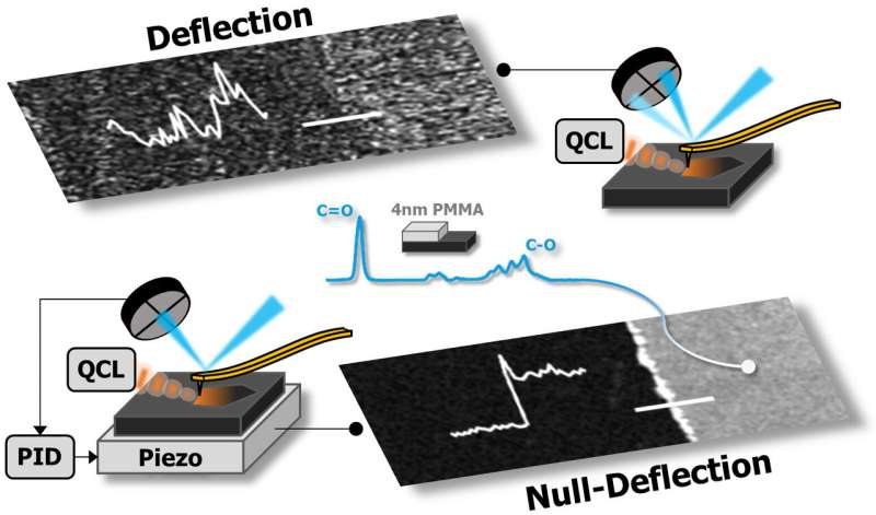 Developing new techniques to improve atomic force microscopy