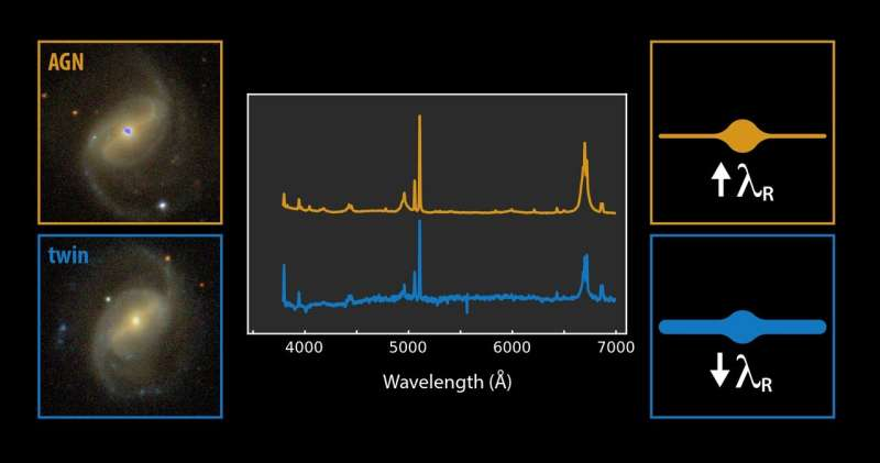 Differences between discs of active and non-active galaxies detected for the first time