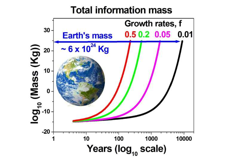 Digital content on track to equal half Earth's mass by 2245