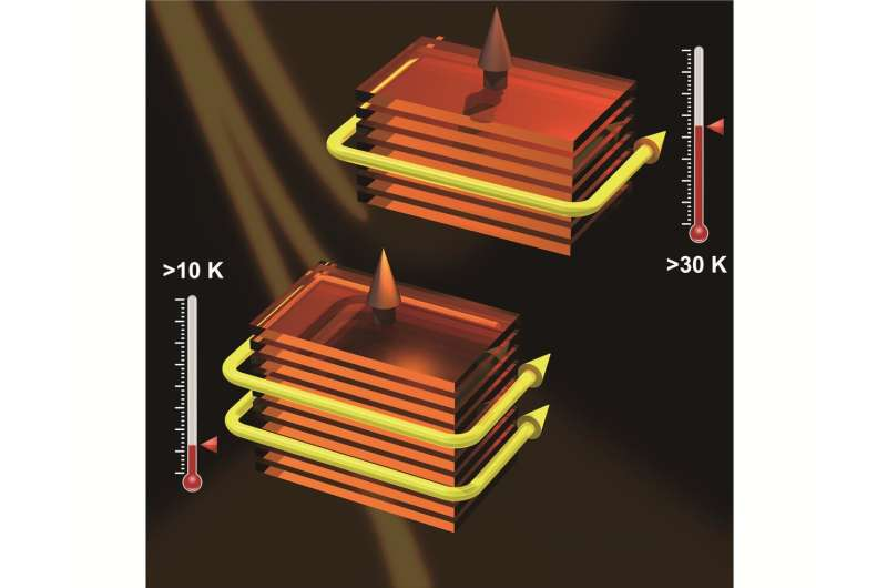Discoveries of high-Chern-number and high-temperature Chern insulator states