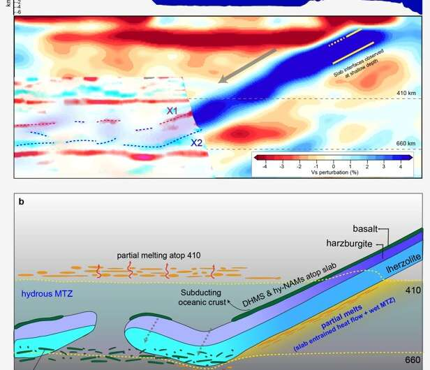 Distinct slab interfaces found within mantle transition zone