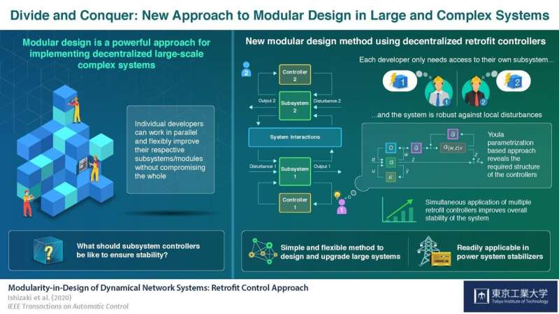 Divide and conquer--modular controller design strategy makes upgrading power grids easier