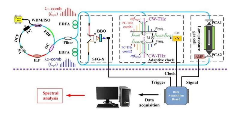 Doing More with Terahertz: Simplifying Near-Infrared Spectroscopy Systems
