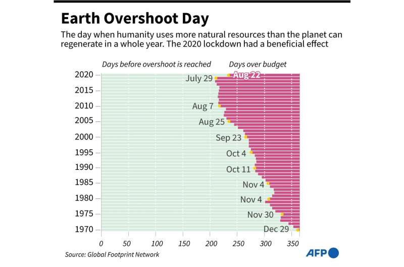Earth Overshoot Day: the lockdown effect