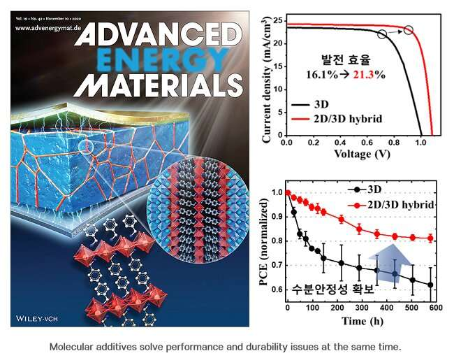 Efficient and durable perovskite solar cell materials