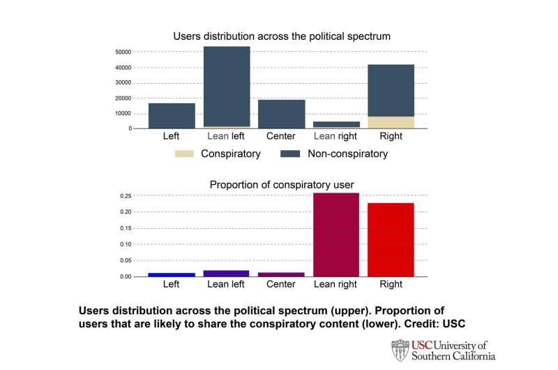 Election 2020 chatter on Twitter busy with bots, conspiracy theorists, USC study finds
