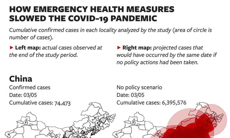 Emergency COVID-19 measures prevented more than 500 million infections, study finds
