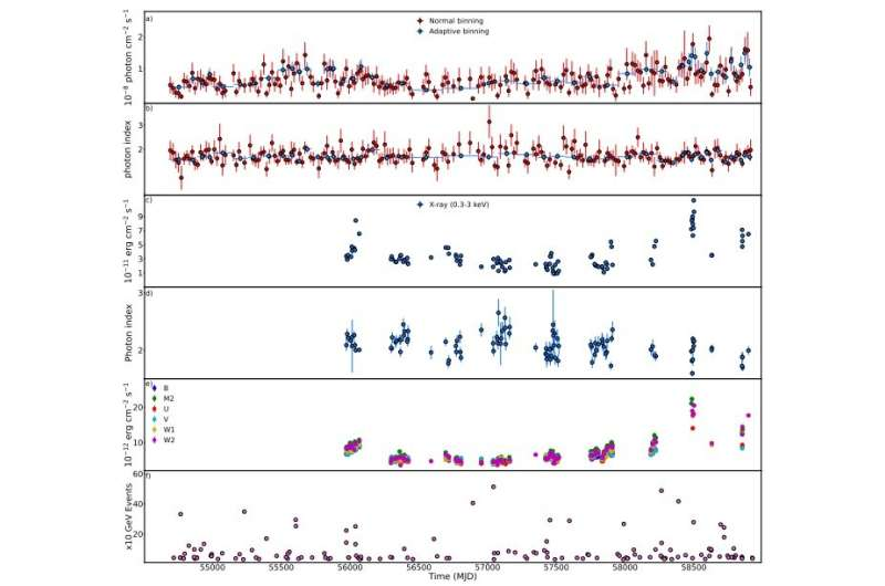 Emission from the blazar 1ES 1218+304 explored with NASA space telescopes