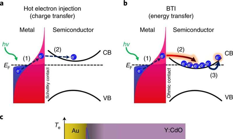 Engineering discovery challenges heat transfer paradigm that guides electronic and photonic device design