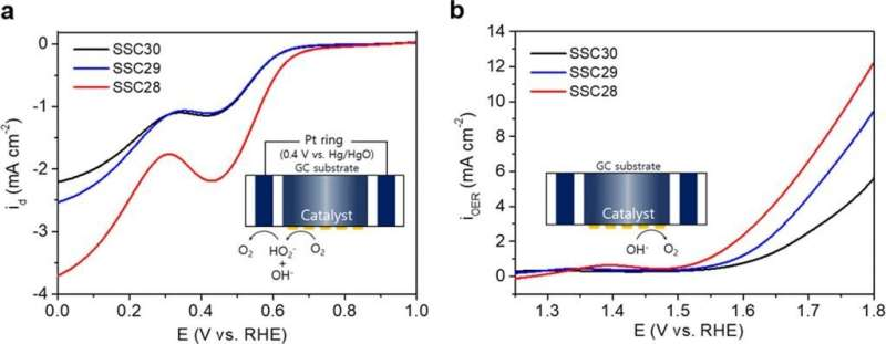Enhancing bifunctional electrocatalytic activities via metal d-band center lift induced by oxygen vacancy on the subsurface of P