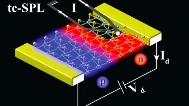 'Etch-a-Sketching' critical p-n nano-junctions for 2-D Semiconductor diode