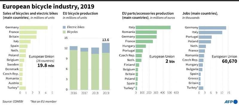 European bicycle industry