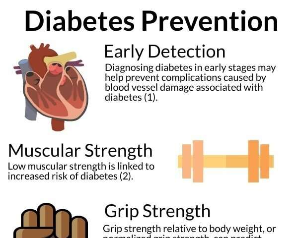 Evaluating grip strength to identify early diabetes