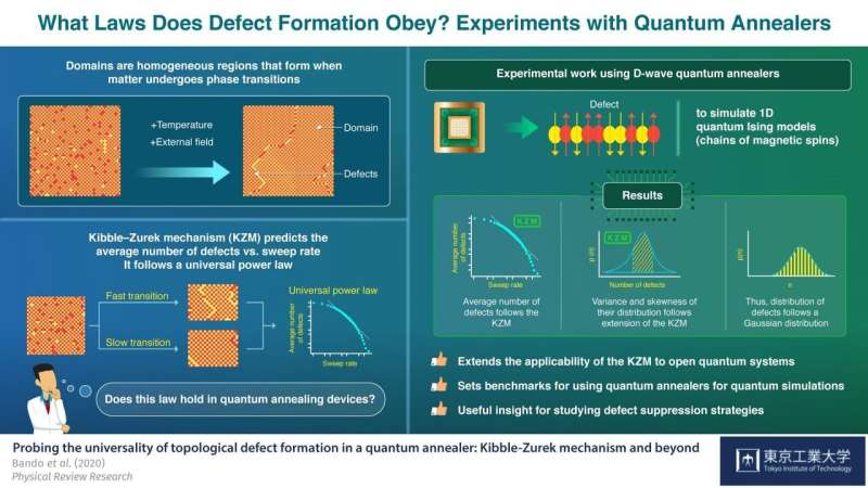 Evidence of power: Phasing quantum annealers into experiments from nonequilibrium physics