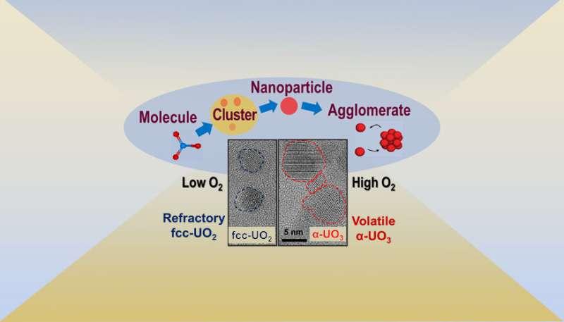 Experiment improves predictions of uranium dispersion