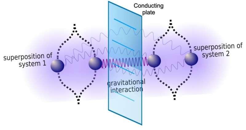 Experiment to test quantum gravity just got a bit less complicated