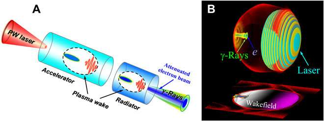 Extremely brilliant giga-electron volt gamma rays from a two-stage laser-plasma accelerator