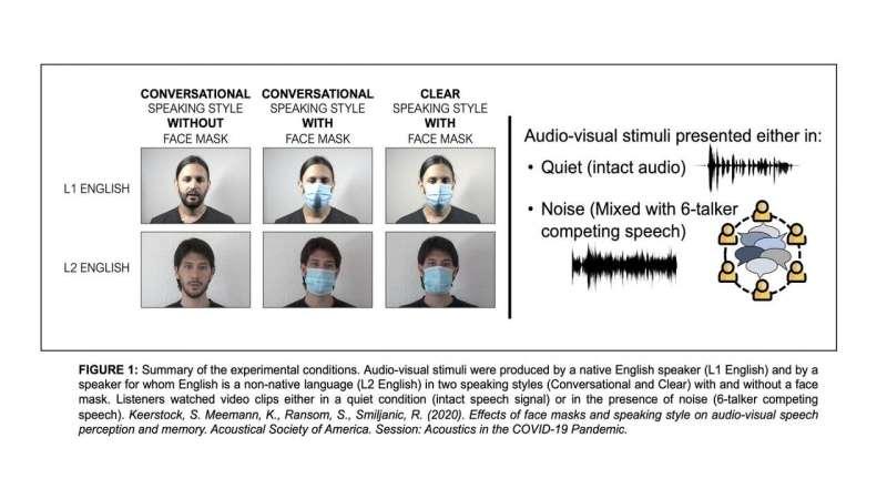 Face masks provide additional communication barrier for nonnative speech