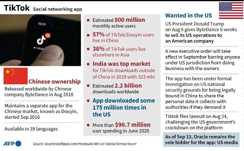 Factfile on Chinese video-sharing social networking app TikTok, and US moves against the owner of the company.
