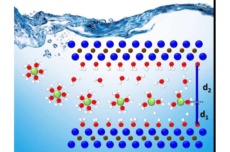 Faster, more efficient energy storage could stem from holistic study of layered materials