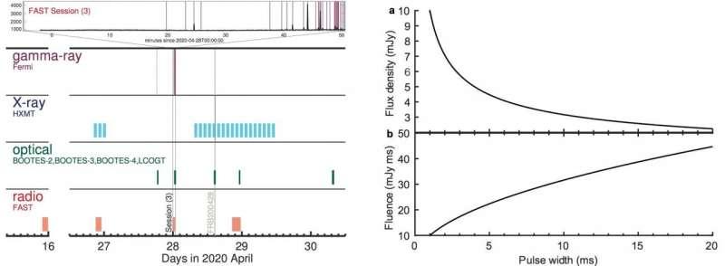 FAST helps reveal the origin of fast radio bursts