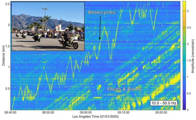 Fiber optics capture seismic signatures of the rose parade