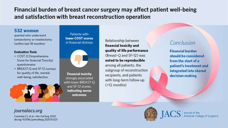 Financial distress negatively impacts well-being, satisfaction of breast cancer patients