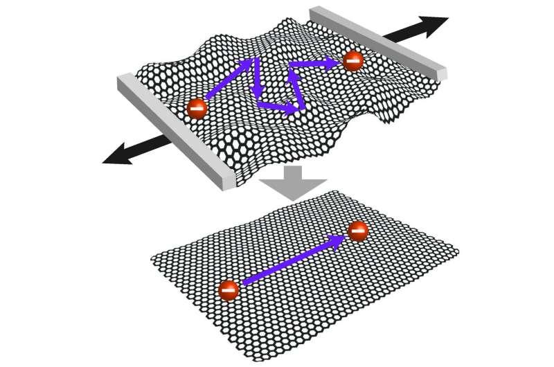 Flatter graphene, faster electrons