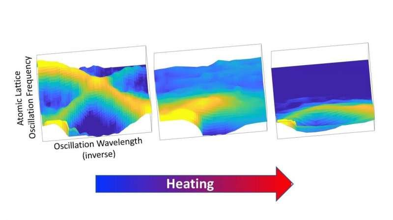 'Floppy' atomic dynamics help turn heat into electricity