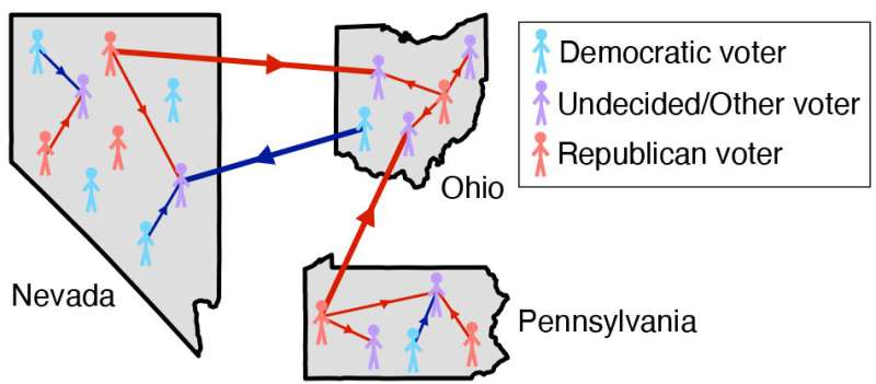 Forecasting elections with a model of infectious diseases