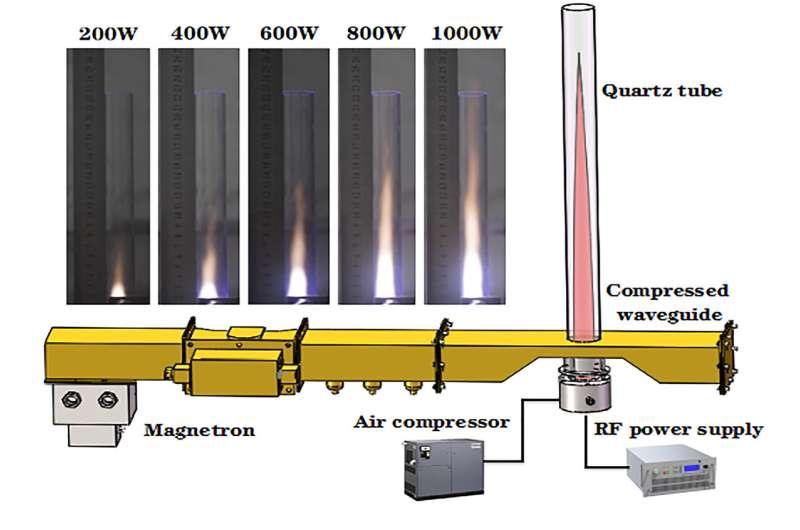 Fossil fuel-free jet propulsion with air plasmas