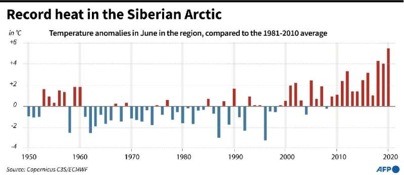 Freakishly warm weather across large swathes of Siberia since January, combined with low soil moisture, have contributed to a re