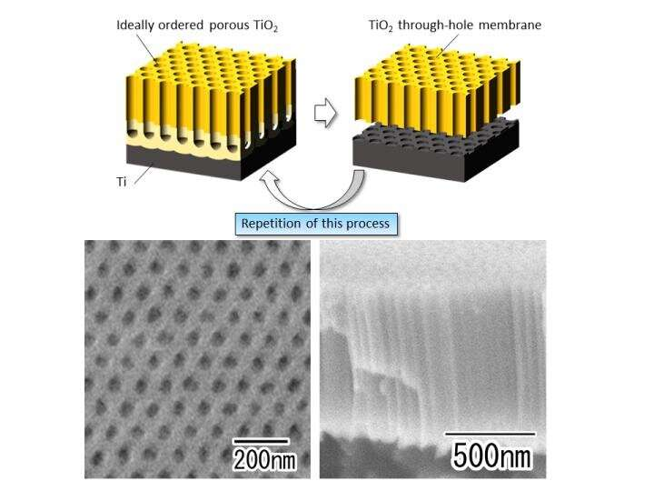 From lab to industry? Ideally ordered porous titania films, made at scale