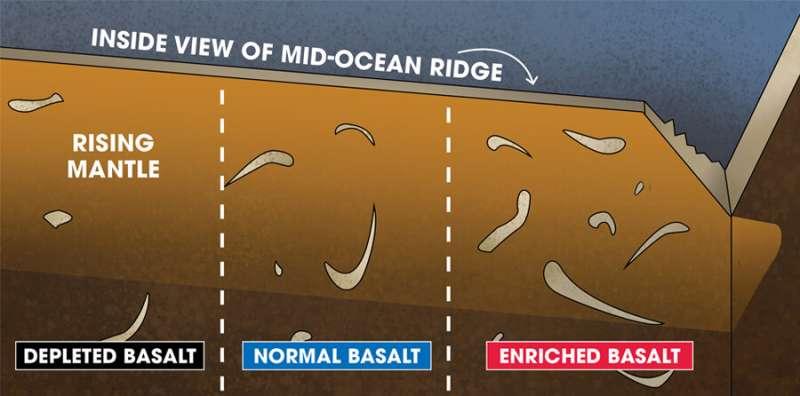 FSU News: MagLab geochemists solve mystery of Earth's vanishing crust