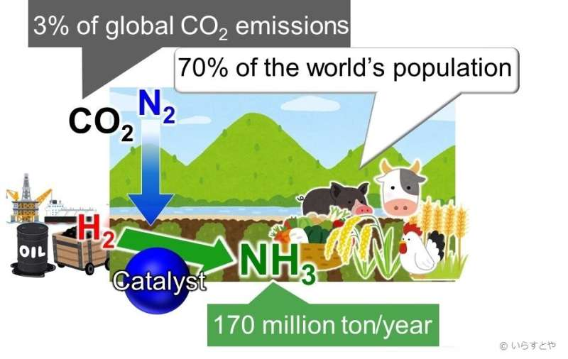 Fueling the world sustainably: Synthesizing ammonia using less energy