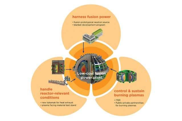 Fusion researchers endorse push for pilot power plant in US