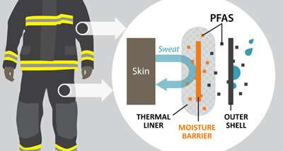 Gear treated with 'forever chemicals' poses risk to firefighters