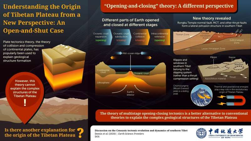 Geologists shed light on the tibetan plateau origin puzzle: an open-and-shut perspective