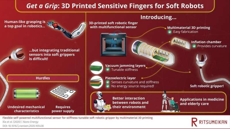 Getting the right grip: Designing soft and sensitive robotic fingers