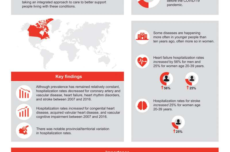 Good news and bad news: Changing trends in cardiovascular disease in Canada