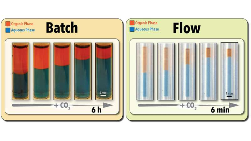 Green approach accelerates process optimization and retrieval of 'switchable' solvents