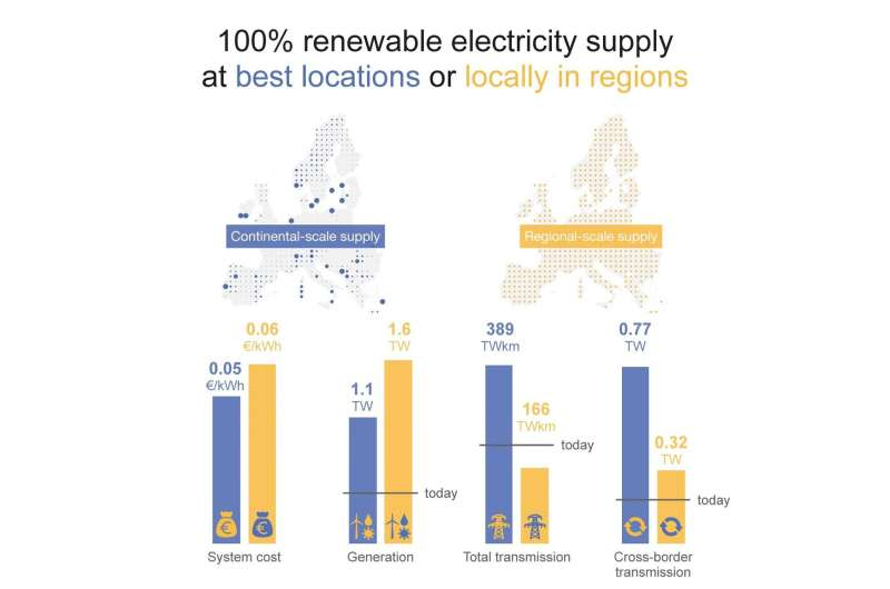 Green electricity for Europe: Small scale solutions also affordable