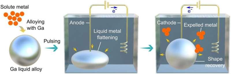 Growing metallic crystals in liquid metal