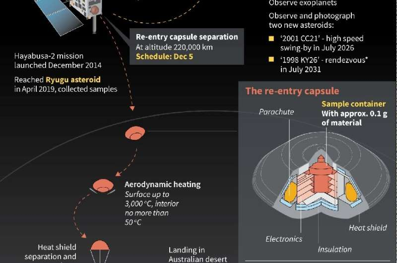 Hayabusa-2 deep space delivery