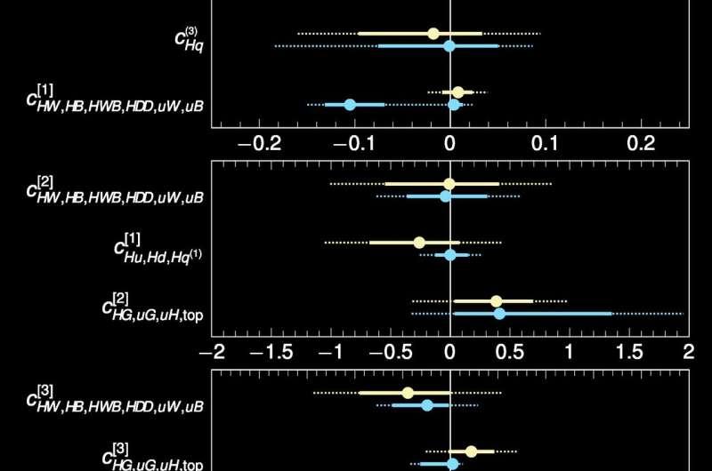 Higgs boson probes for new phenomena