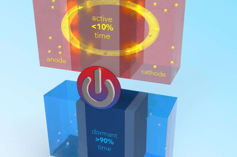 High energy Li-Ion battery is safer for electric vehicles