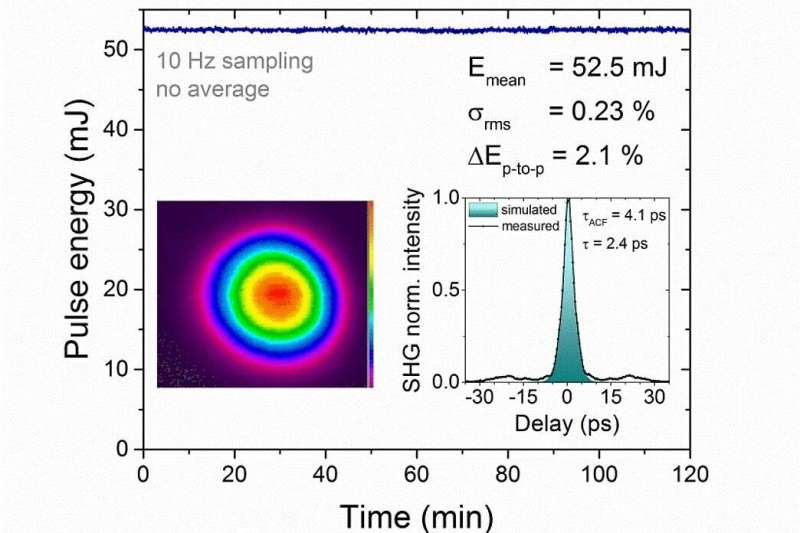 Highest peak power and excellent stability demonstrated in a laser