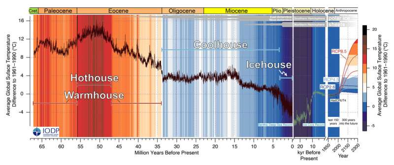 High-fidelity record of Earth's climate history puts current changes in context