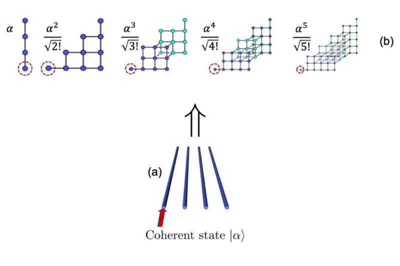 High-order synthetic dimensions in waveguide photonic lattices